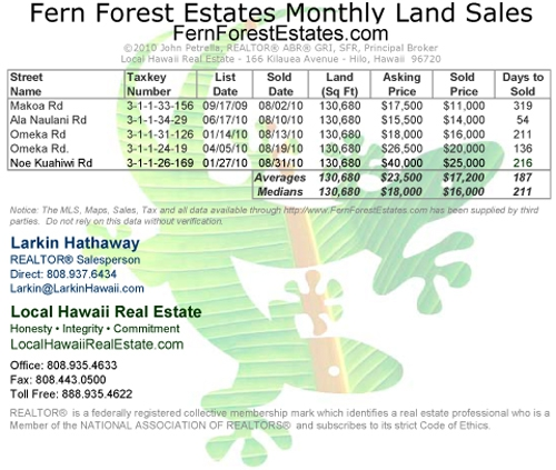 Fern Forest Land Sales for August 2010