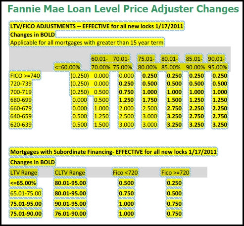 Fannie Mae Loan Level Price Adjuster Changes