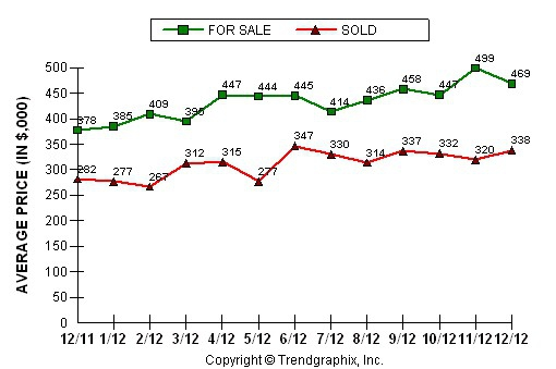 Rocklin Home Prices are UP UP UP - Rocklin Agent Allan Sanchez