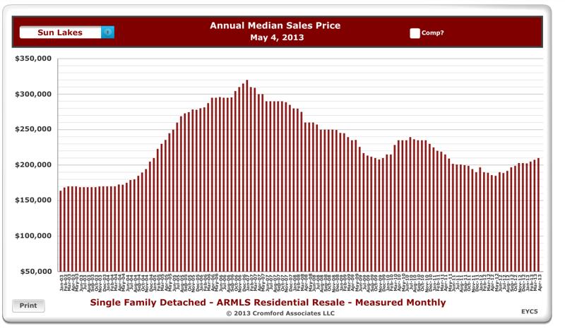 Annual Median Sales in Sun Lakes AZ - Long Term