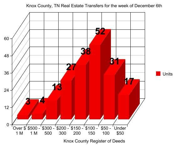 Knox County, TN Register of Deeds transactions for the week of December 6th  Read more: http://knoxvilletennesseerealestateblog.com