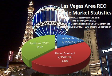 las vegas nv area reo real estate market report homes for sale june 2012 includes henderson
