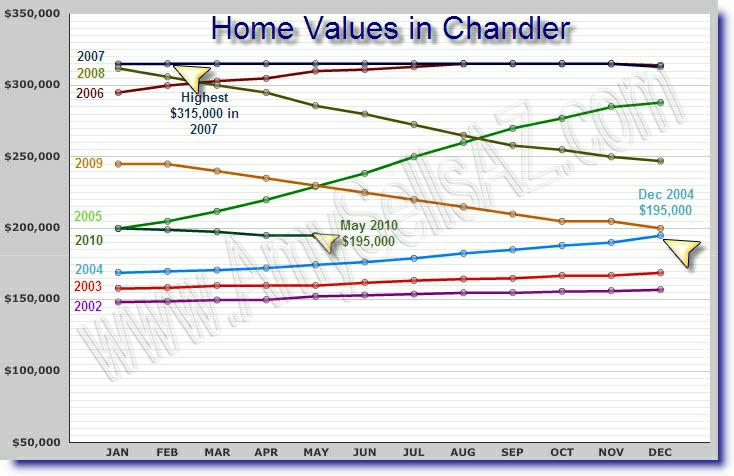 Chandler AZ Home Values