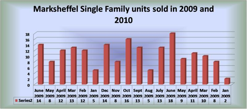 colorado springs real estate report for marksheffel area as of june 30 2010 near peterson afb