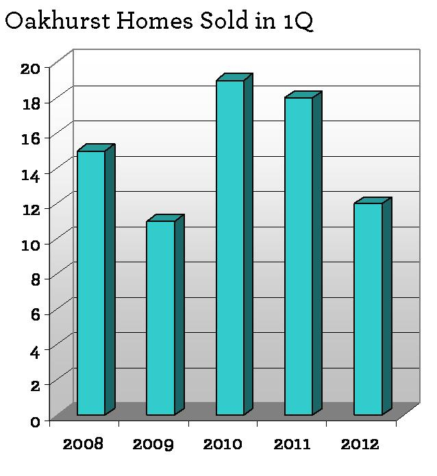 Home sales and home values in Oakhurst Atlanta