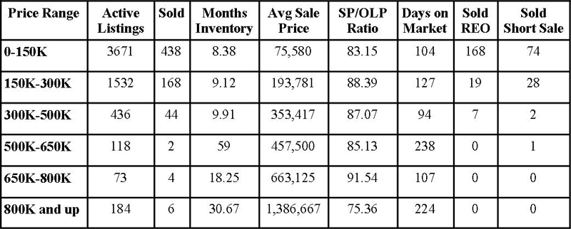 Jacksonville Florida Real Estate: Market Report May 2011