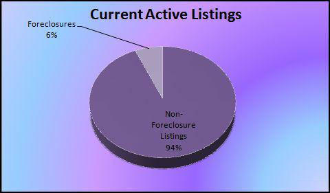 Foreclosures as a percent of Active Listings