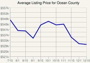 Ocean County Real Estate Karl Hess
