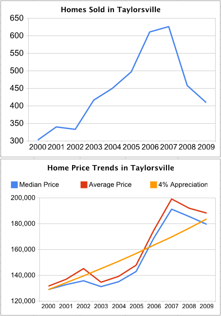 Taylorsville Graphs 2000-2009
