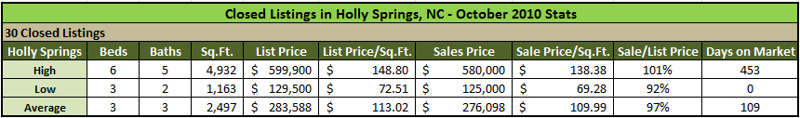 Holly Springs Closed Listings