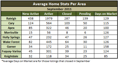 Average Wake County Real Estate Statistics
