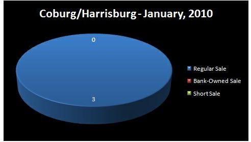 Chart - Homes Sold by Type of Sale: Regular, Short Sale,     Bank-Owned - COBURG/HARRISBURG/I-5 RMLS Market Area, Lane and Linn     Counties, OR - January, 2010 - Jim Hale, Principal Broker,     ACTIONAGENTS.NET