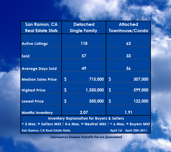 2012 Housing Inventory in San Ramon