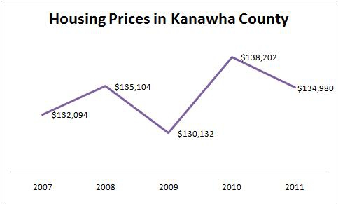 Home prices in Kanawha County