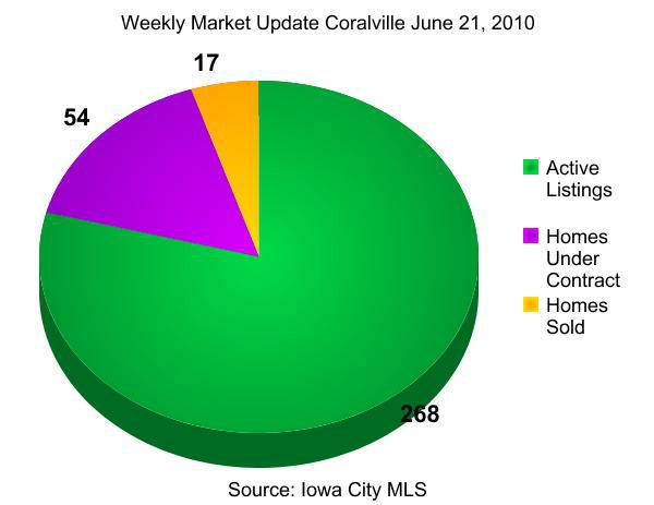 weekly real estate market update  coralville june 21, 2010