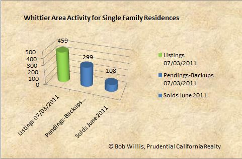 Whittier Home Sales