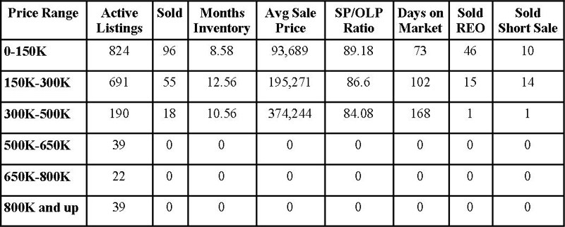 Clay County Market Report September 2010