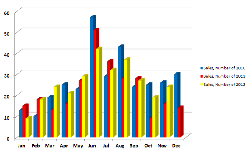 Ridgefield Average Number of Sales Month to Month 2010-2012