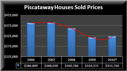 Piscataway Homes Prices