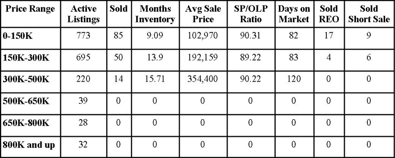 Clay County Market Report July 2010