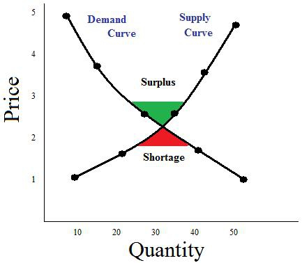 a study of macroeconomics in relation to supply and demand