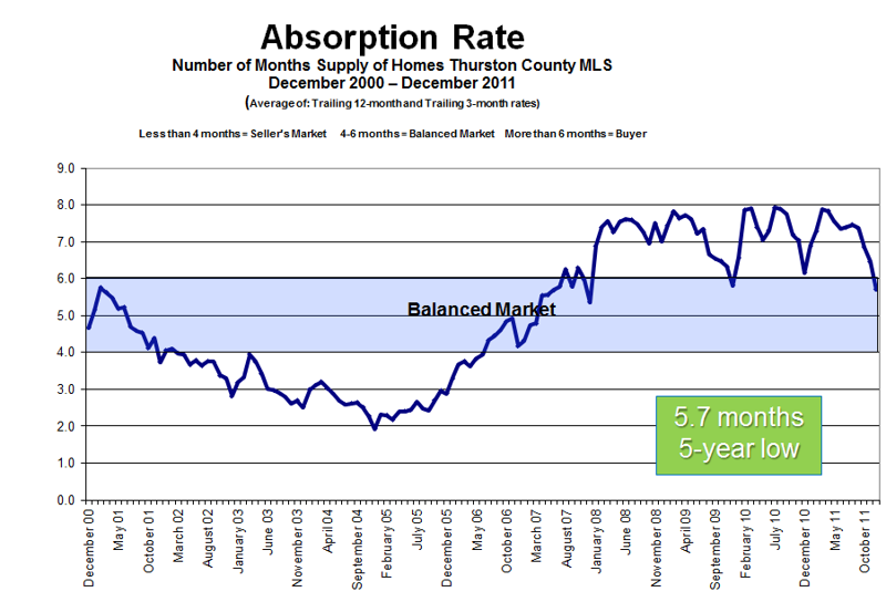 Absorption Rate in Thurston County