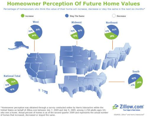 zillow homeowner perception regional