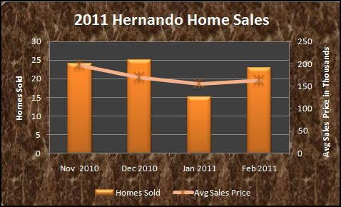 Hernando MS real estate home sales