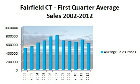 Fairfield CT First Quarter Average Sales Prices 2002-2012