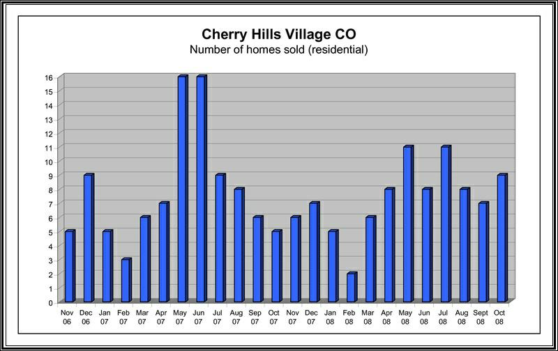 Cherry Hills Village Colorado Real Estate - Market Stats