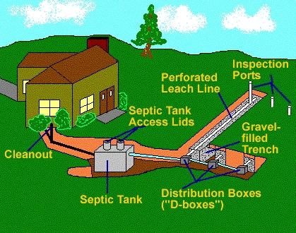 Septic System Wenatchee Home Inspection Services