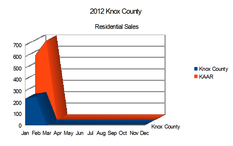 2012 Knox County Home Sales