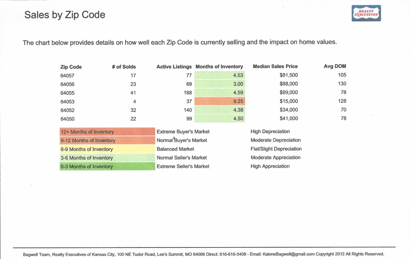 Sales by zip code