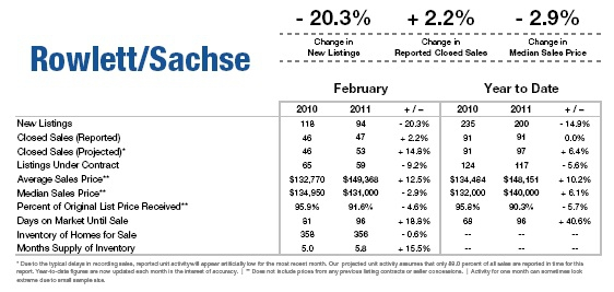 Rowlett/Sachse february 11 market report
