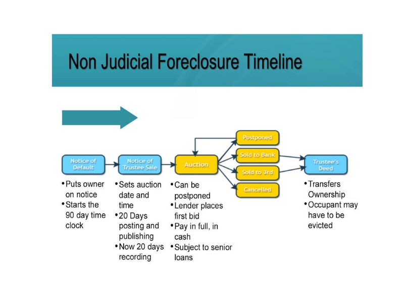 Foreclosure Process In California