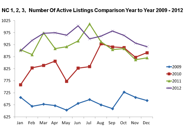 Jacksonville NC Real Estate Market Report New Construction Listings Dec 2012