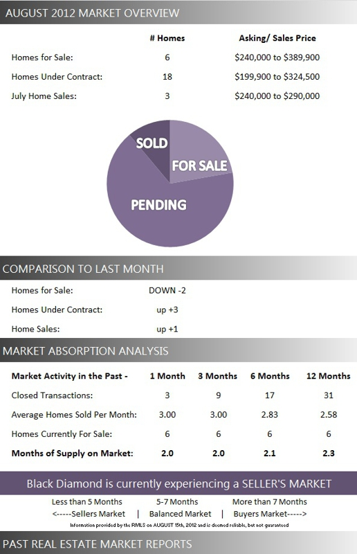 Black Diamond Wellington FL Real Estate: August 2012 Market Report for Black Diamond Homes for Sale
