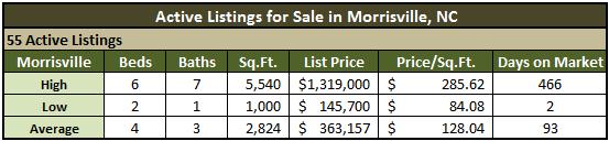 Morrisville NC Real Estate Market Report