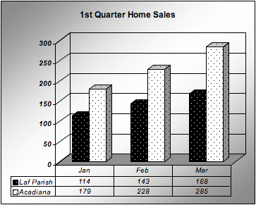 1st quarter home sale for Lafayette, LA and Acadiana