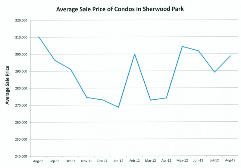 Average sale prices of Sherwood Park Condos