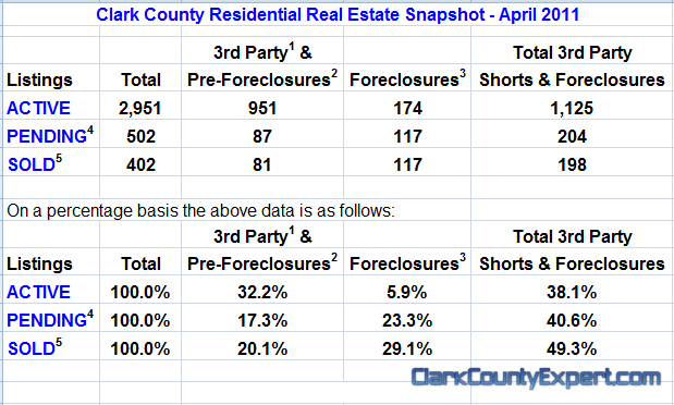 Vancouver WA Real Estate Market Report, including Clark County WA for April 2011 by John Slocum of REMAX Vancouver WA