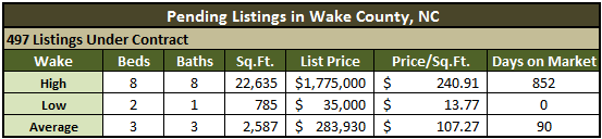 Wake County Real Estate Market Report
