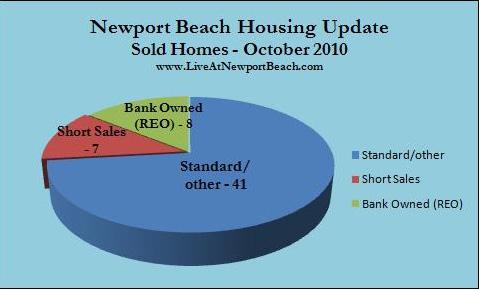 Newport Beach housing market update