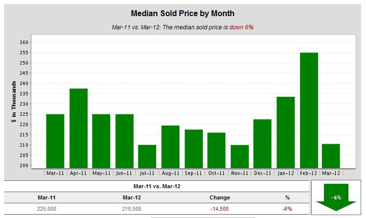 Median Sold Price by Month Kent WA March 2012