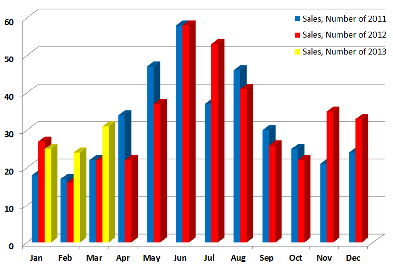 Westport, CT number of Sales