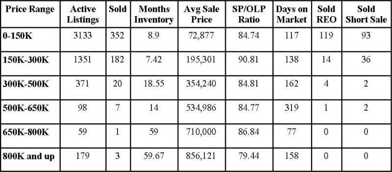Jacksonville Florida Real Estate: Market Report November 2011