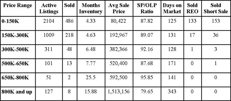 Jacksonville Florida Real Estate: Market Report December 2012