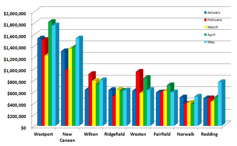 Westport surrounding town sales price comparisons