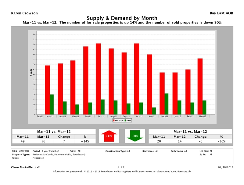Pleasanton, CA Attached Homes Supply & Demand Market Report, March 2012
