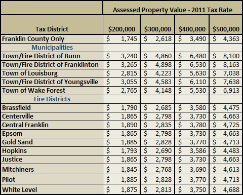 2011 Franklin County Property Taxes | How Much do Property Taxes Cost in Franklin County?